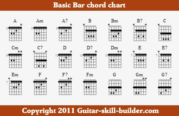 picture relating to Printable Guitar Chords Chart Pdf identified as Bar chord chart - Totally free, downloadable and printable.
