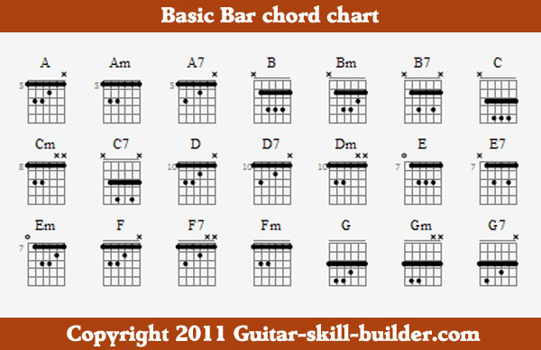 Guitar a to z guitar chords : Bar chord chart - Free, downloadable and printable.
