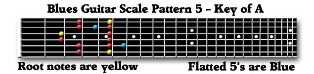 Guitar Blues Scale Box 5