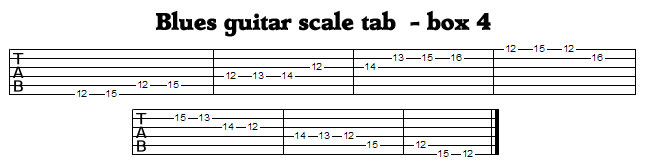 Guitar Blues Scale Tab Box 4