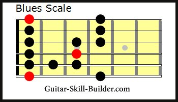The Guitar Minor Blues Scale