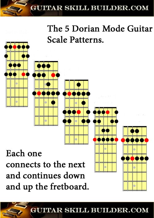 Printable Guitar Dorian Mode Chart