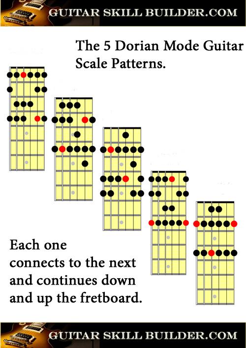 Printable Guitar Dorian Mode Chart