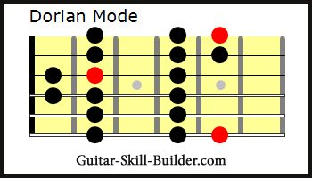 The Guitar Dorian Mode Scale