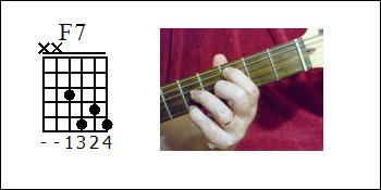 F7 Guitar Chord