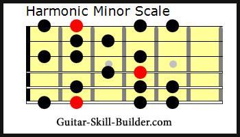 The Guitar Harmonic Minor Scale