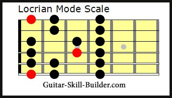 Locrian Guitar Mode