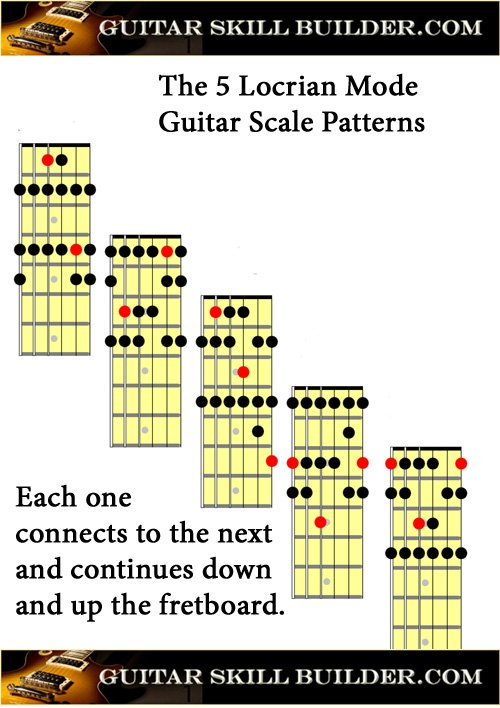 Printable Guitar Locrian Mode Chart