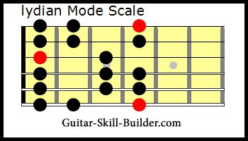 The Guitar Lydian Mode Scale