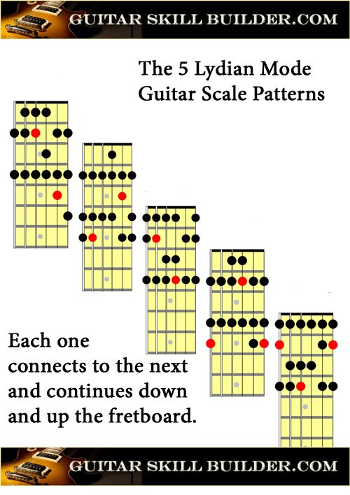 Printable Guitar Lydian Mode Chart