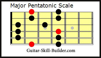 The Guitar Major Pentatonic Scale