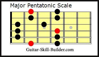 The Guitar Major Pentatonic Scale