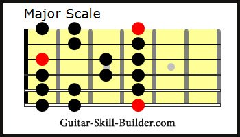 Major Guitar Scale