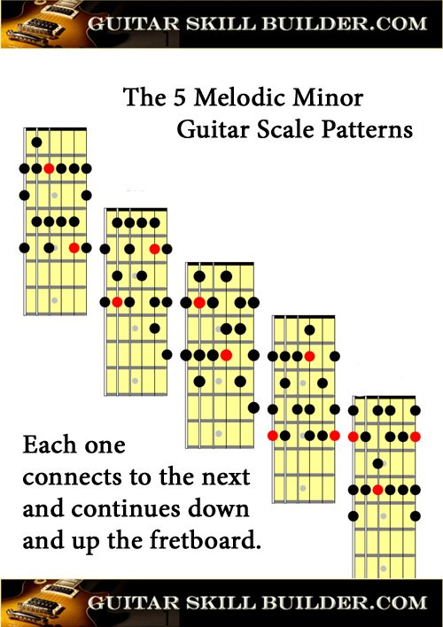 Printable Guitar Melodic Minor Scale Chart