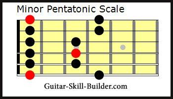 The Guitar Minor Pentatonic scale
