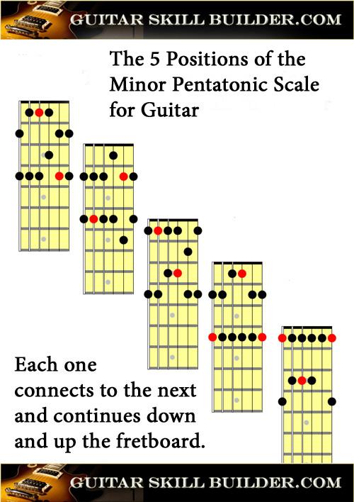 Printable Minor Pentatonic Scale Chart