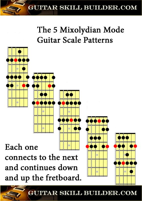 Printable Guitar Mixolydian Mode Chart