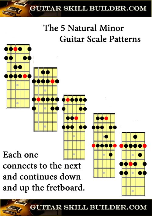 Printable Guitar Natural Minor Scale Chart