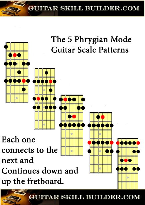 Printable Guitar Phrygian Mode Chart