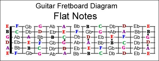 Guitar guitar chords root notes : Guitar fretboard note mastery system