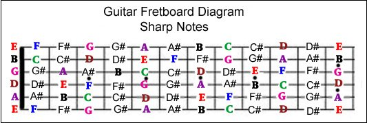 complete fretboard note chart - sharp notes