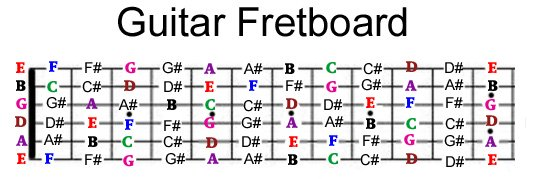 guitar neck notes chart guitar fretboard note mastery system 18159 | xguitar fretboard.jpg.pagespeed.ic.qVfyEJZp M