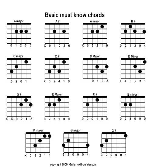 free printable guitar chord chart basic guitar chords chart downloadable. Black Bedroom Furniture Sets. Home Design Ideas